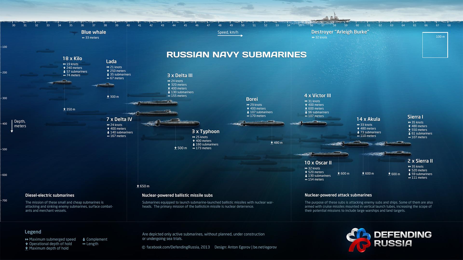 специальное расположение подводных лодок