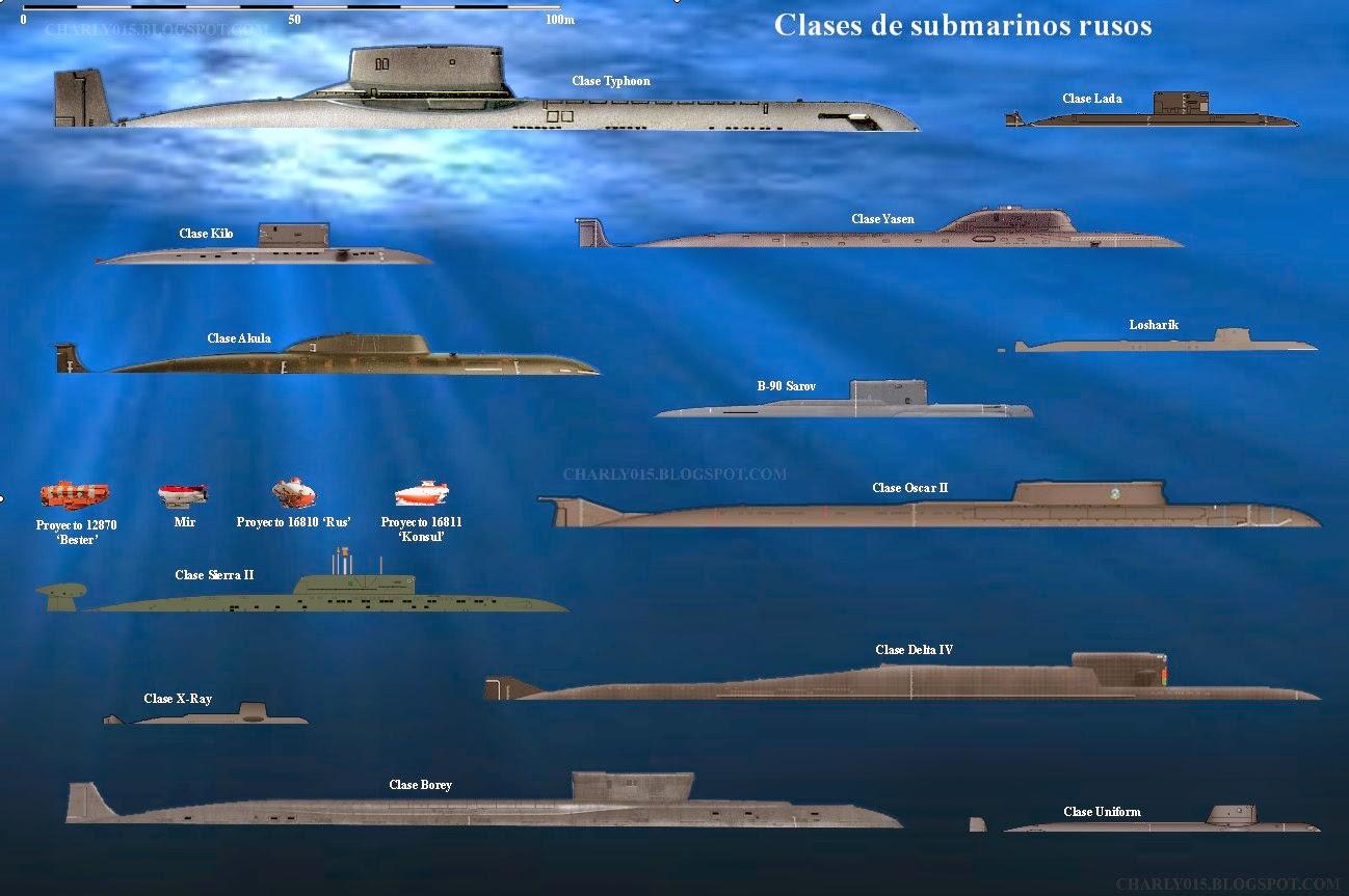 классы американских подводных лодок